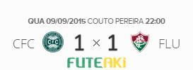 O placar de Coritiba 1x1 Fluminense pela 24ª rodada do Brasileirão 2015