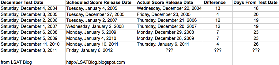 December LSAT Score Release Dates