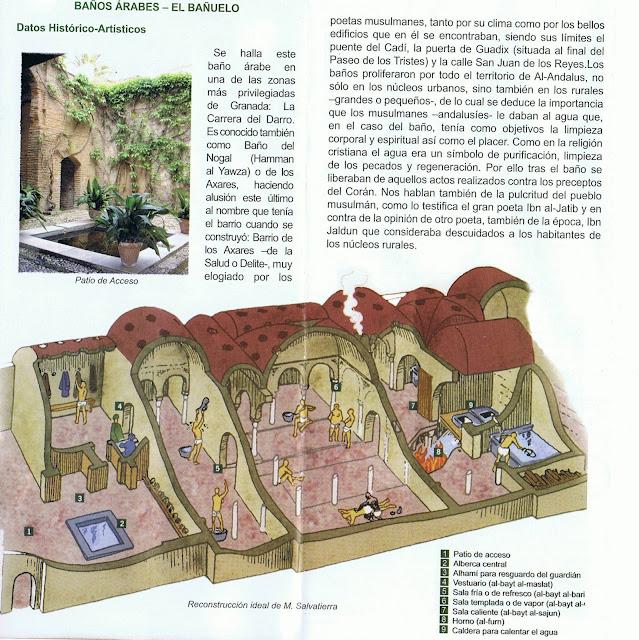 Baños Publicos Romanos Antiguos:Parte de un folleto entregado en el Bañuelo de Granada donde se ve la