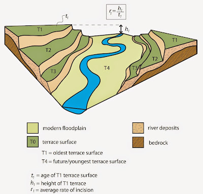 Rivers larger in the past - diagram