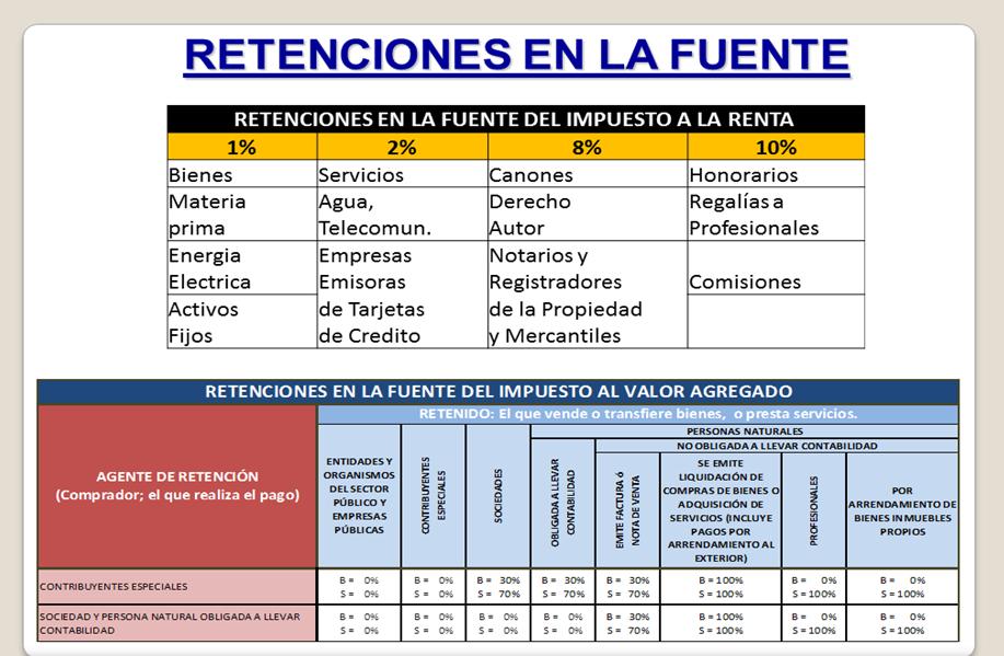 TABLA DE RETENCIONES EN LA FUENTE DEL IMPUESTO A LA RENTA Y DEL IVA