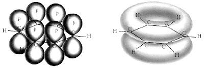 Tumpang tindih orbital 2p yang tidak digunakan dalam hibridisasi membentuk ikatan phi (Ikatan phi dalam benzena menjadikan elektron-elektron terdelokalisasi dalam molekul benzena).