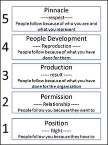 the five levels of leadership john maxwell pdf