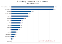 U.S. September 2012 small luxury car sales chart