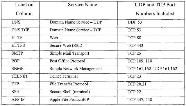 Mengadminstrasi Server dalam Jaringan : Macam-macam Port Pada Jaringan Komputer
