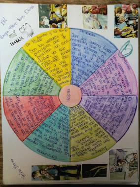 Diagrama de circulo