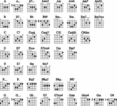 Guitar Chords Guitar Minor Chord Charts