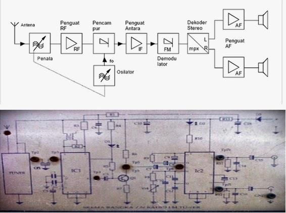 Afrinaldi laporan 8 radio pemancar penerima fm dan am buatkan blok diagram penerima fm stereo sesuai dengan trainer anda ccuart Images