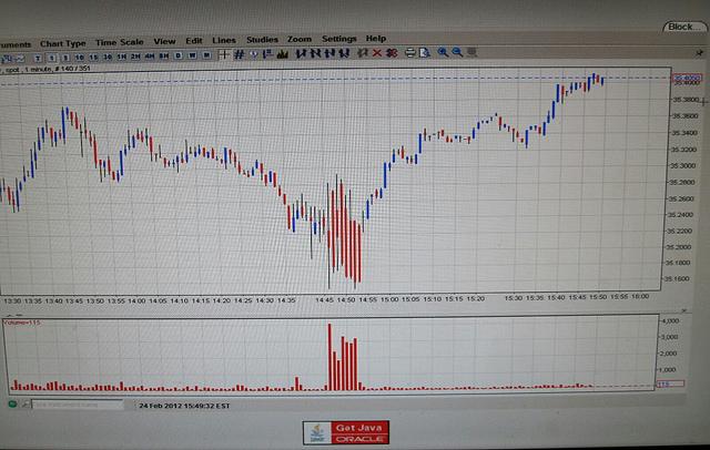 2012.02.24+SD+Silver+vs+Cartel SD: Il cartello inonda il mercato di 102,5 milioni di once Ag di carta short.... e il prezzo se ne frega!