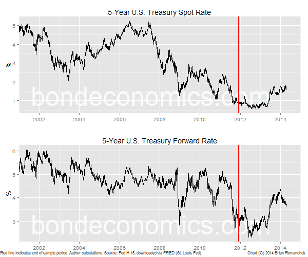 Chart: U.S. 5-year Treasury Yield, Spot And Forward