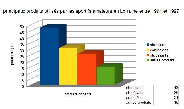 connaissance scientifiques et performence sportive  dopage