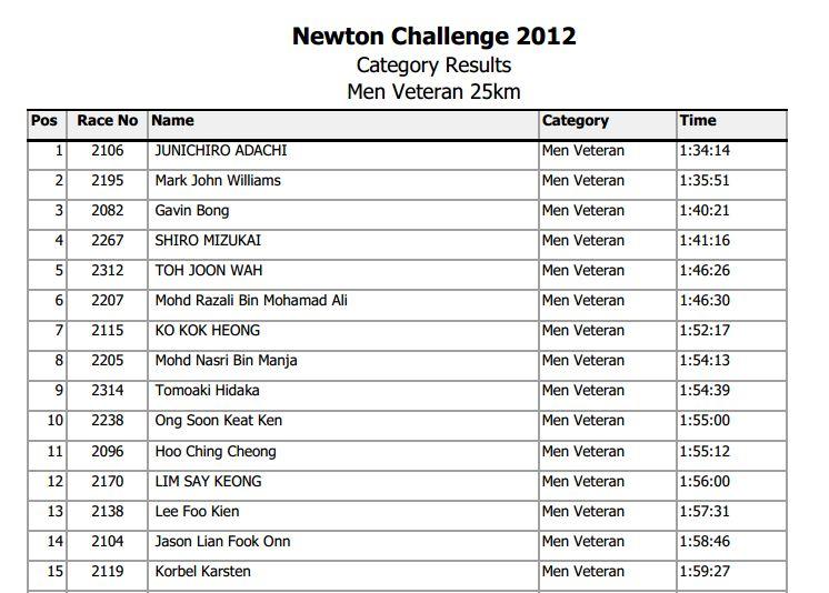 Penonton: Newton Challenge 2012 : Top 15 Results