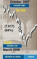 Dow Jones 2007-2009.