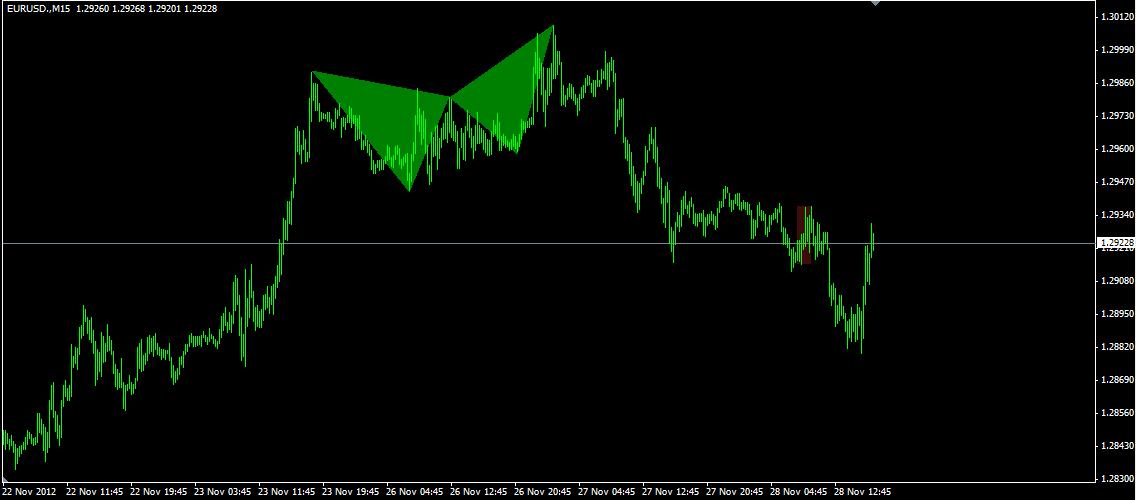 Ps fractal trading system 1
