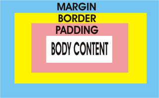 padding, margin, border