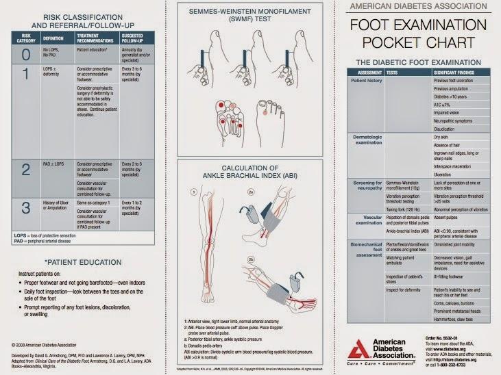 foot exam chart