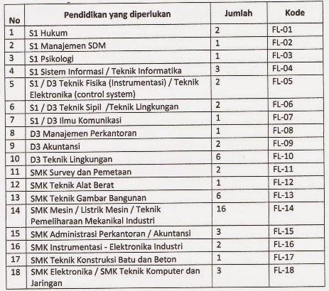 Formasi Lowongan Kerja Terbaru PDAM Bandarmasih Pemkot Banjarmasin Tingkat SMK/D3/S1 2014