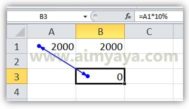 Gambar: Contoh sederhana circular references di microsoft excel 2010