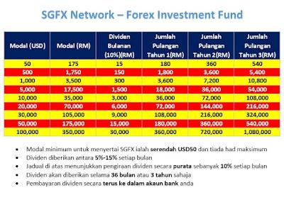 Forex investment fund