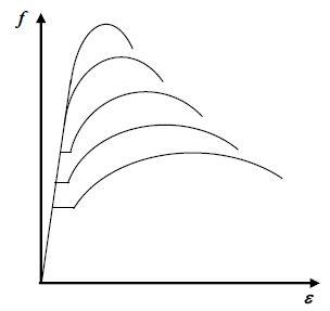 Karakteristik baja perbaikan alat berat diagram tegangan regangan tipikal berbagai baja struktural ccuart Image collections