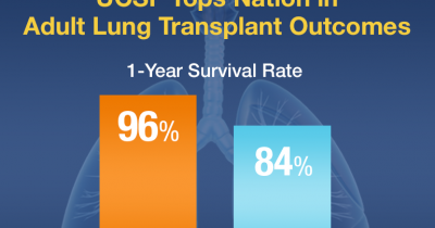 Shoulders down adult lung transplants