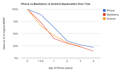iPhone, Android, and Blackberry Price Depreciation