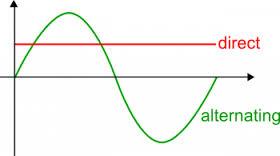 Pengertian dan Perbedaan Arus Listrik AC dan DC
