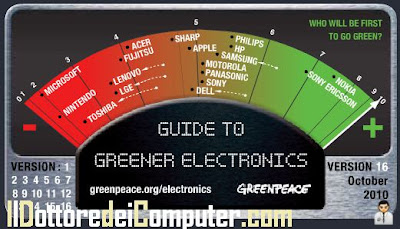 greener electronics