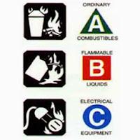Klasifikasi Kode Warna APAR