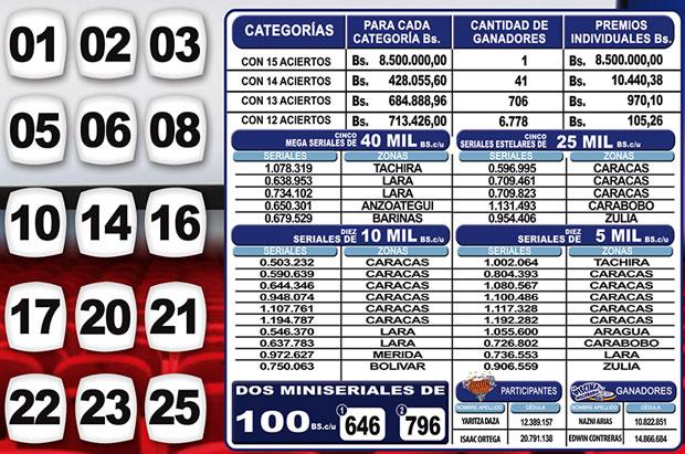 Kino Táchira sorteo 1135