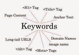 letak kata kunci untuk mendapatkan halaman satu google