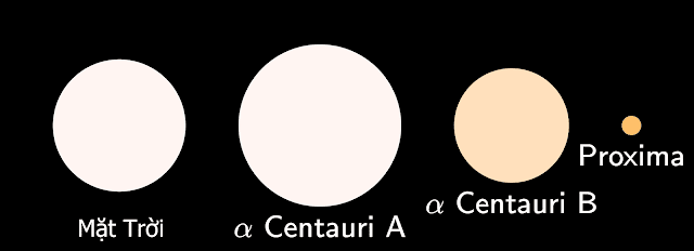 So sánh kích thước và màu sắc của những ngôi sao trong hệ sao Alpha Centauri so với Mặt Trời của chúng ta. Theo Wikimedia Commons.