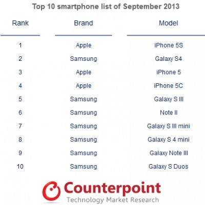 Samsung Dominan, Tapi iPhone Paling laris