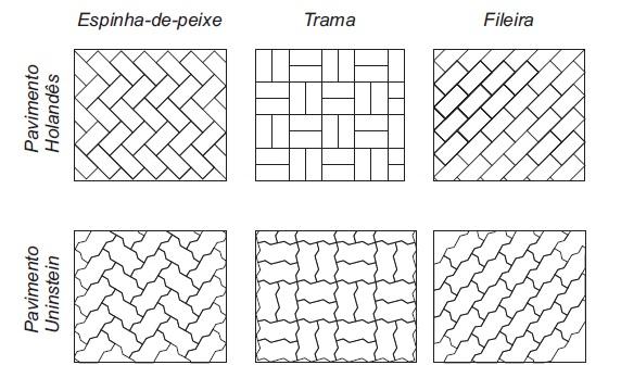 Prontomix blocos e pavimentos de concreto execu o de - Tipos de pavimentos ...