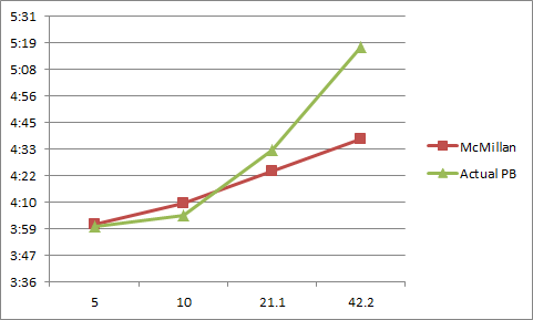 Marshmallow Man To Ironman Mcmillan Running Calculator Vs Reality