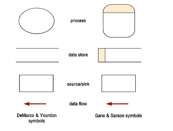 Software Engineering Data Flow Diagram