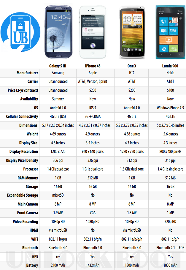 Galaxy VS iPhone 4S