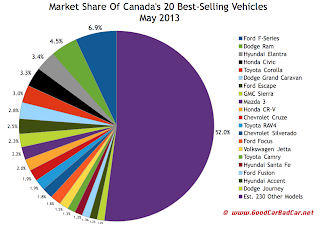 Canada May 2013 best selling vehicles market share chart