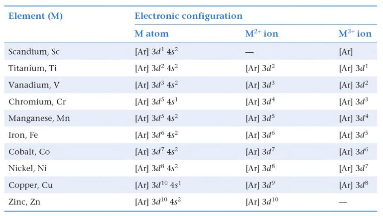 electron configuration in the formation of ions How to write electron configurations for atoms and monatomic ions using noble  gas configuration.
