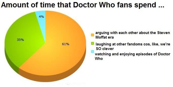 Doctor Who Fandom Explained