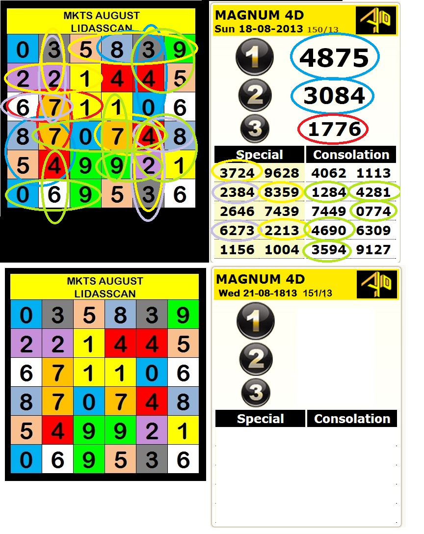 august 2013 wednesday future predictions analisis magnum nombor