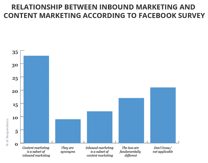 The Compare Between Content Marketing and Inbound Marketing (and Why It Matters)