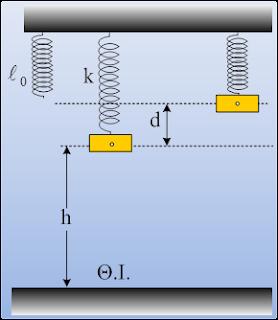 Μηχανική ενέργεια και ενέργεια Ταλάντωσης.