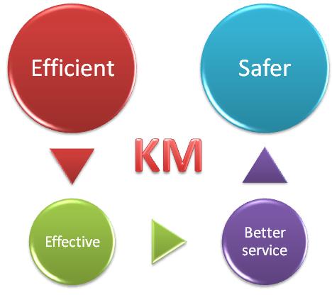 Knowledge Management in Service Encounters  Impact on Customers     Sveti  te Gospe Sinjske