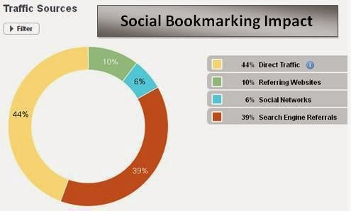 social bookmarking sites.
