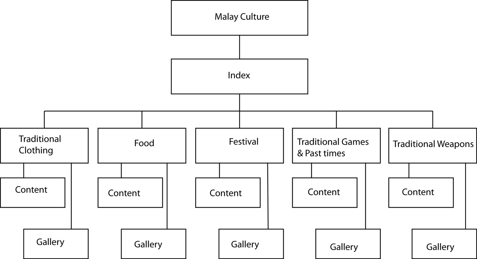 Tourism-Culture and Heritage:Malay Culture