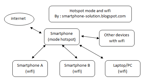 How To Setting Hotspot Mode Smartphone Wifi