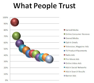 What People Trust graph from Music 3.0 blog