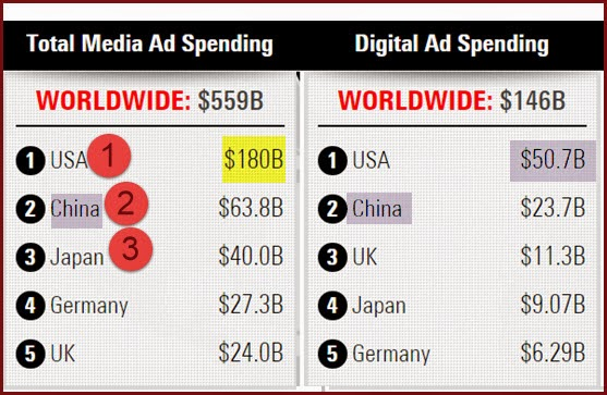 Digital Spending charts by nations