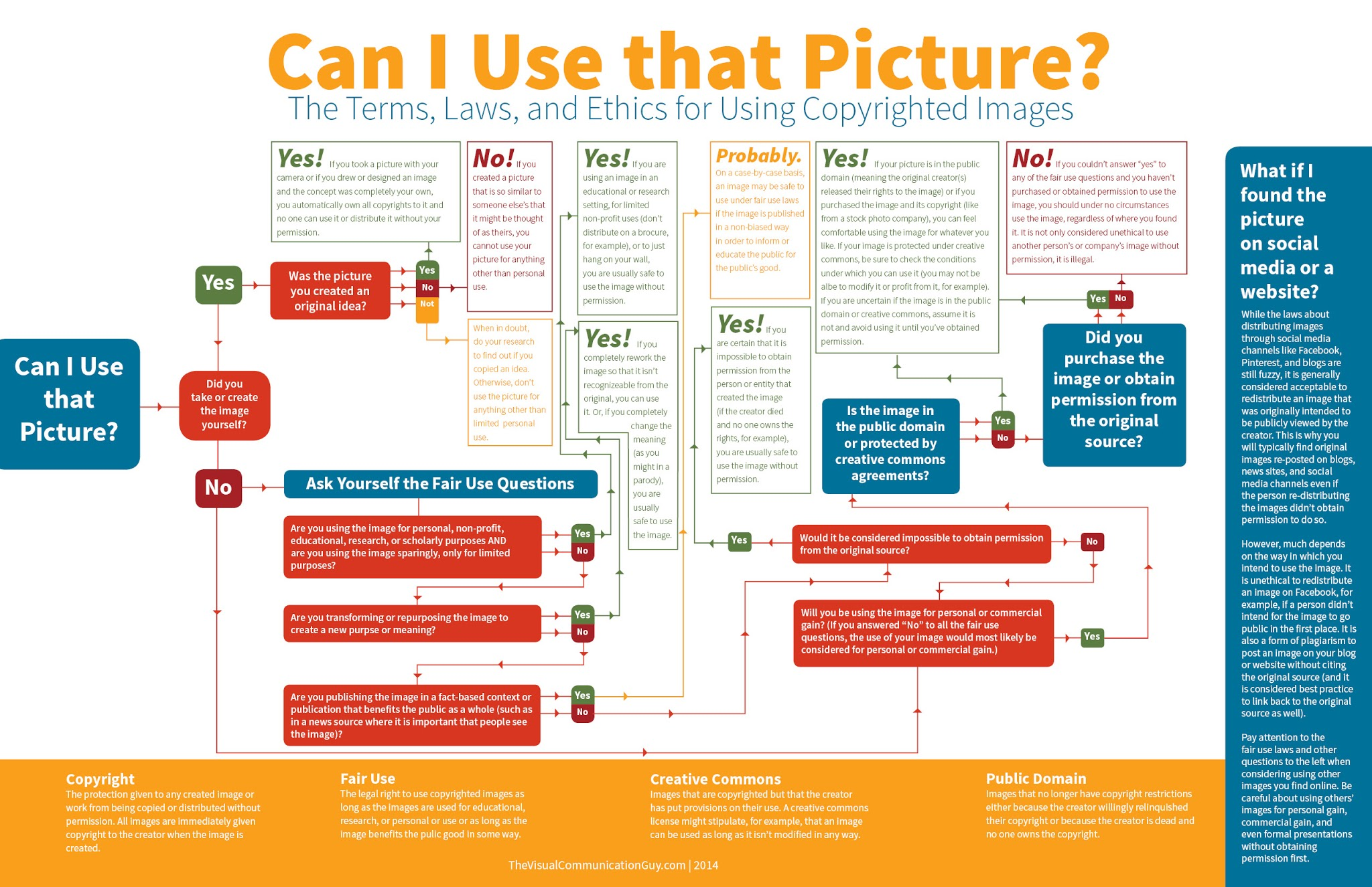 Can I Use that Picture? The Terms, Laws, and Ethics for Using Copyrighted Images on #socialmedia #infographic